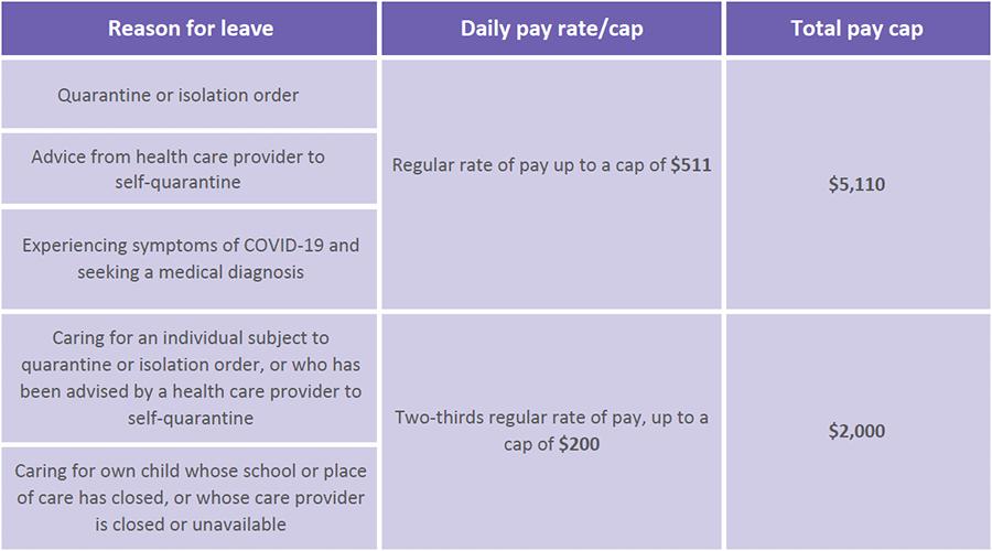 HR compliance bulletin pay table